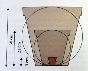 standard pot sizes